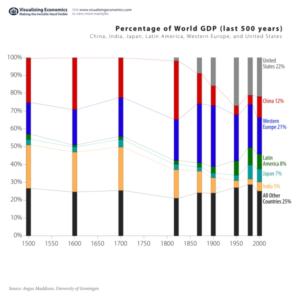 percent-world-gdp-1500